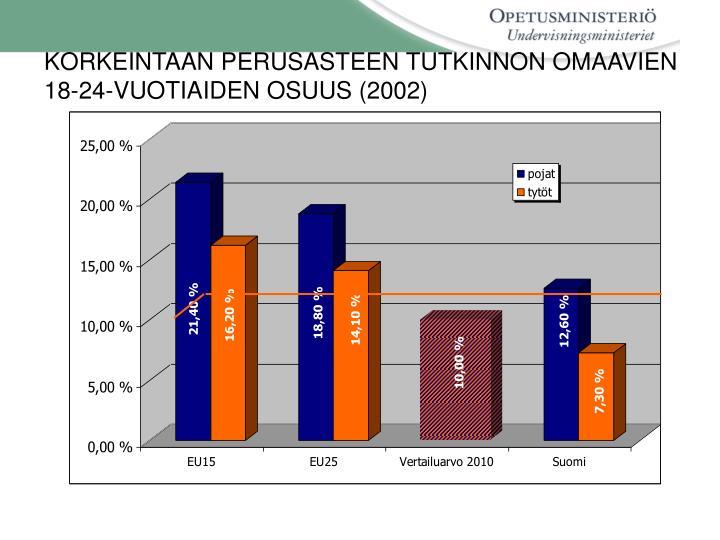 KORKEINTAAN PERUSASTEEN TUTKINNON OMAAVIEN 18-24-VUOTIAIDEN OSUUS (2002)