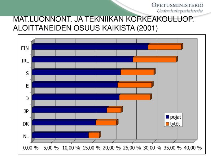 MAT.LUONNONT. JA TEKNIIKAN KORKEAKOULUOP. ALOITTANEIDEN OSUUS KAIKISTA (2001)
