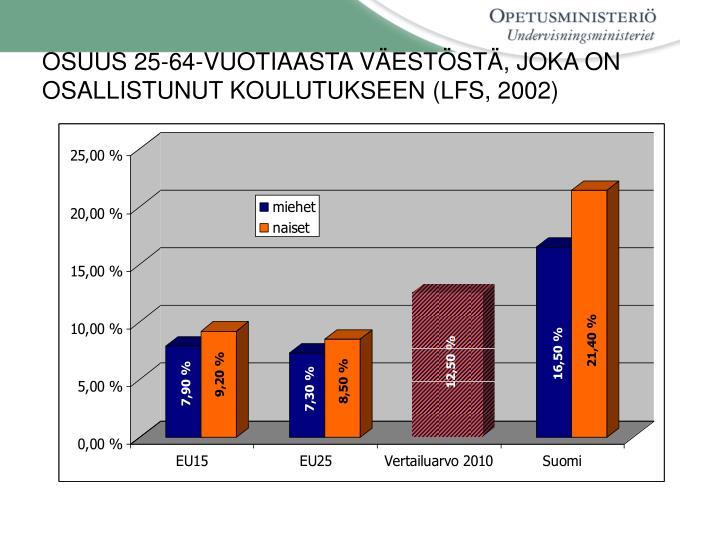 OSUUS 25-64-VUOTIAASTA VÄESTÖSTÄ, JOKA ON OSALLISTUNUT KOULUTUKSEEN (LFS, 2002)