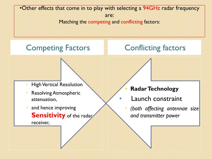 Competing Factors