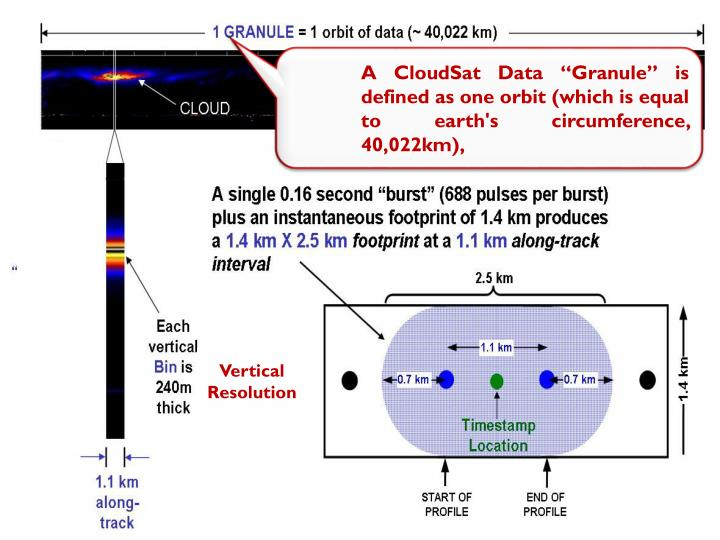 "A CloudSat Data ""Granule"" is defined as one orbit (which is equal to earth's circumference, 40,022km),"