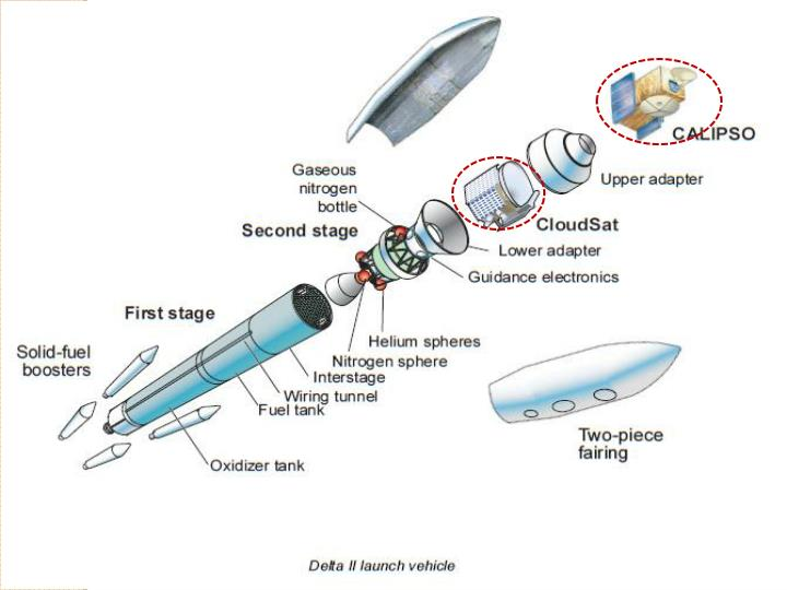 Launch Vehicle: