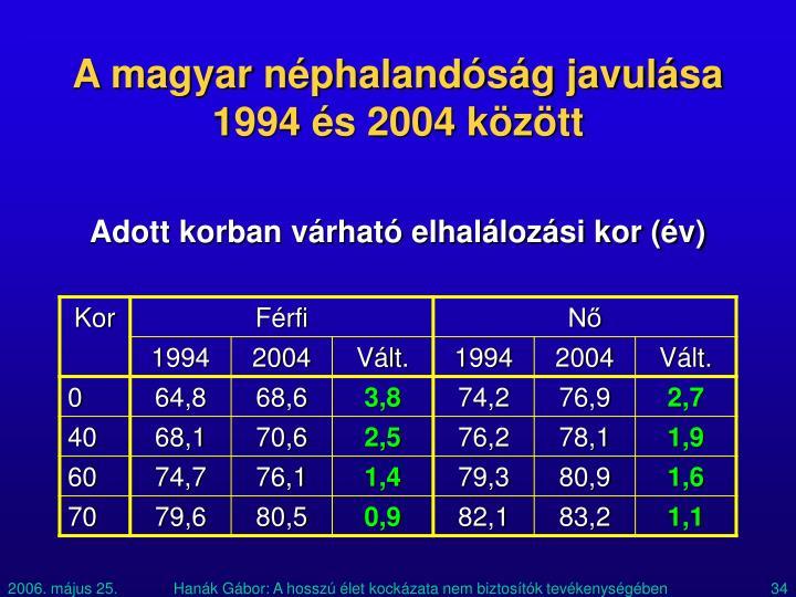 A magyar néphalandóság javulása 1994 és 2004 között