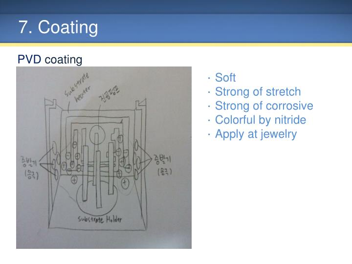7. Coating