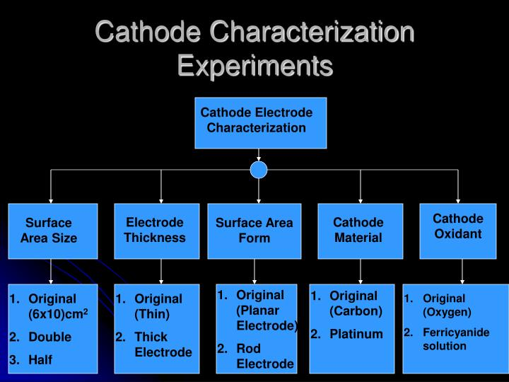 Cathode Characterization Experiments