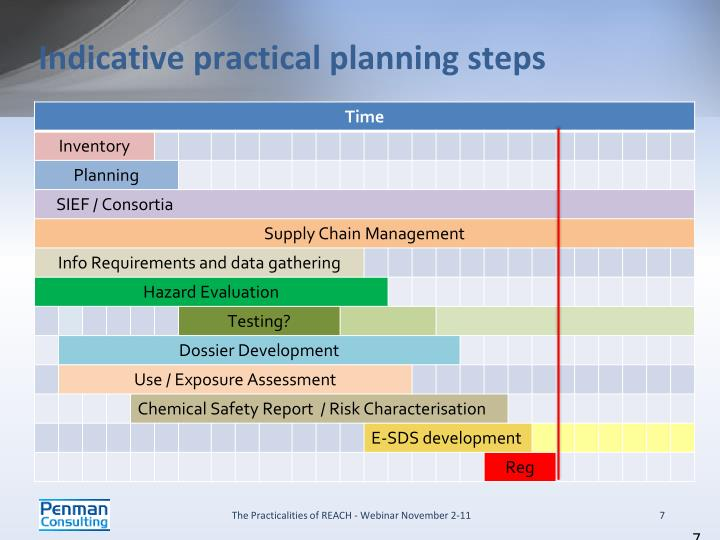 Indicative practical planning steps