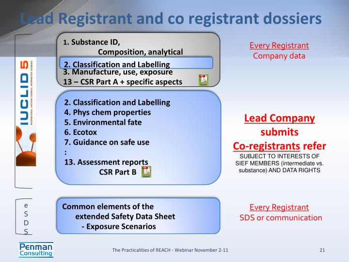 Lead Registrant and co registrant dossiers