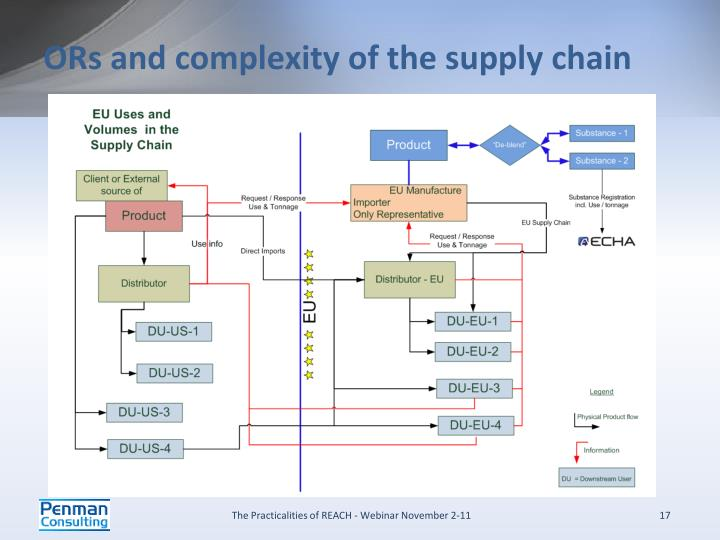 ORs and complexity of the supply chain