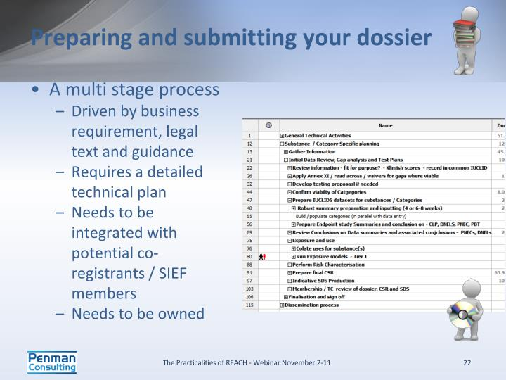 Preparing and submitting your dossier