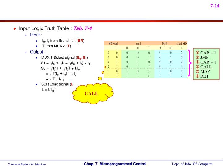 Input Logic Truth Table :