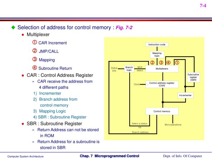 Selection of address for control memory :