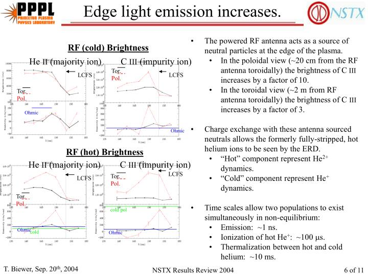 Edge light emission increases.