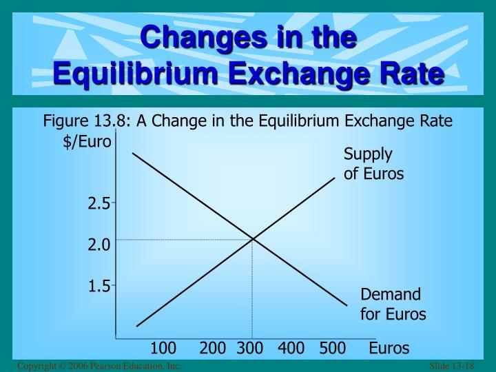 $/Euro