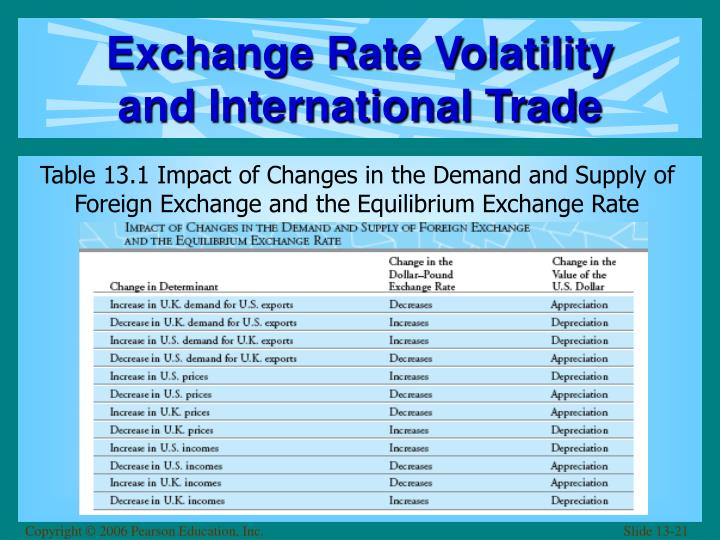 Exchange Rate Volatility