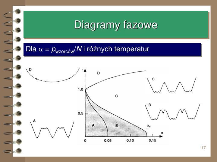 Diagramy fazowe
