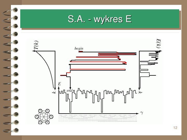 S.A. - wykres E