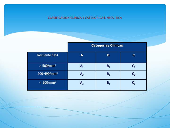 CLASIFICACION CLINICA Y CATEGORICA LINFOCITICA