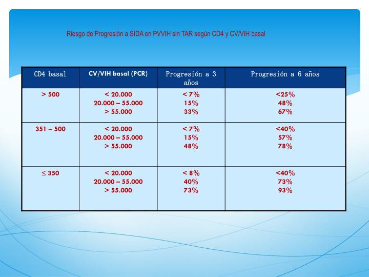Riesgo de Progresión a SIDA en PVVIH sin TAR según CD4 y CV/VIH basal