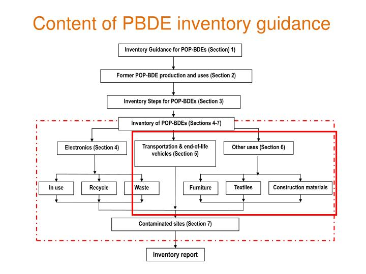 Content of pbde inventory guidance