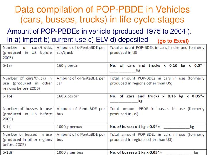 Data compilation of POP-PBDE in Vehicles (cars, busses, trucks) in life cycle stages