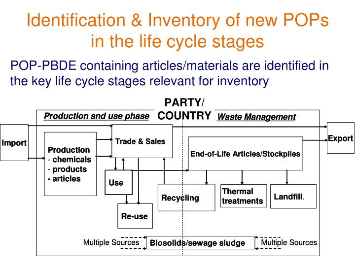 Identification & Inventory of new POPs in the life cycle stages