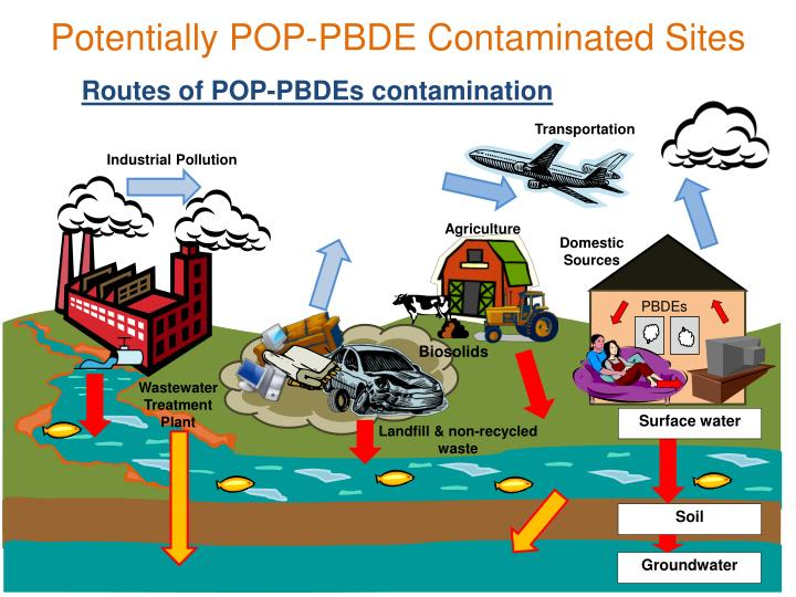 Potentially POP-PBDE Contaminated Sites