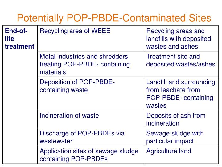 Potentially POP-PBDE-Contaminated Sites