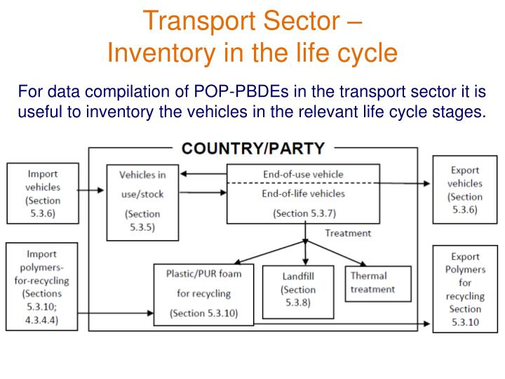 Transport Sector –