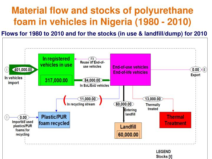 Material flow and stocks of polyurethane foam in vehicles in Nigeria (1980 - 2010)