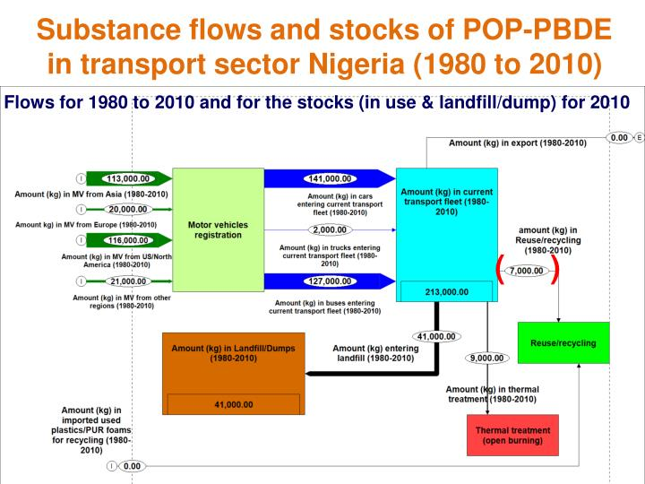 Substance flows and stocks of POP-PBDE in transport sector Nigeria (1980 to 2010)