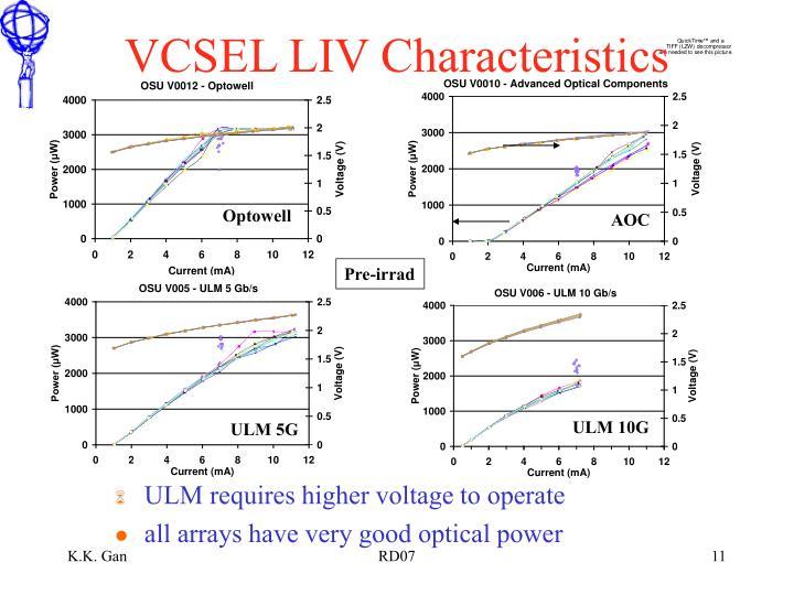 VCSEL LIV Characteristics