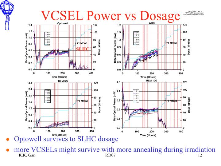 VCSEL Power vs Dosage