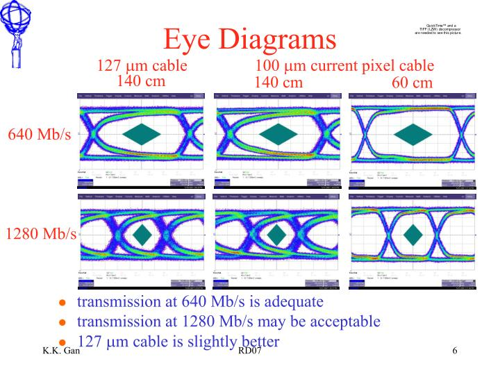 Eye Diagrams