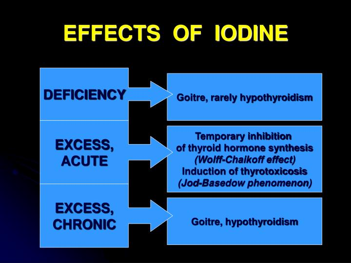 EFFECTS  OF  IODINE