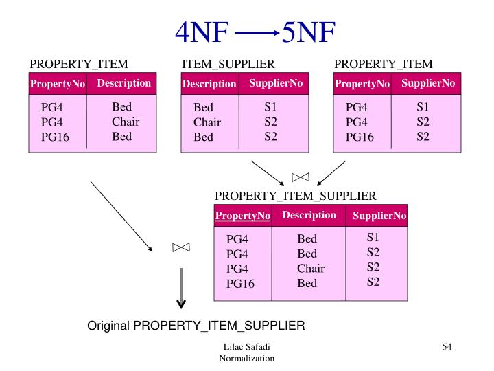 4NF       5NF