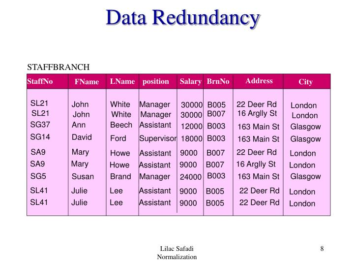 Data Redundancy