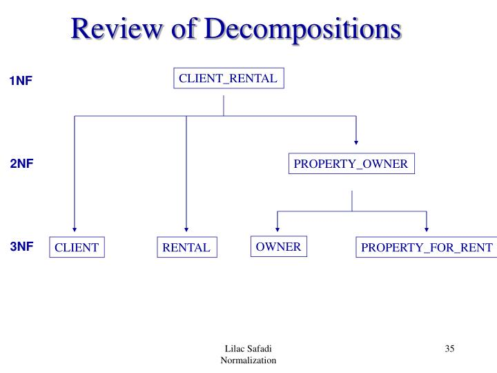 Review of Decompositions