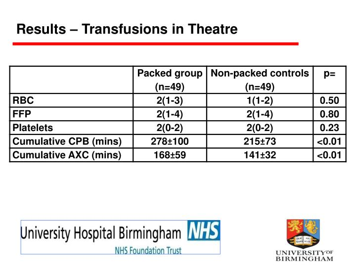 Results – Transfusions in Theatre