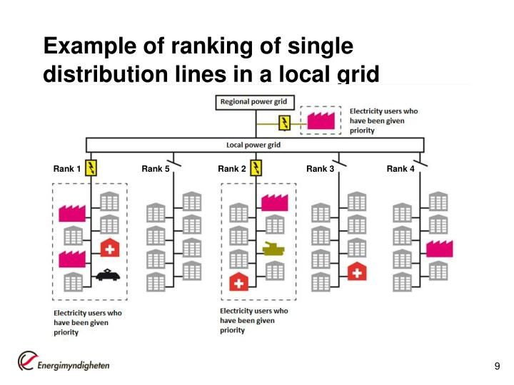 Example of ranking of single distribution lines in a local grid