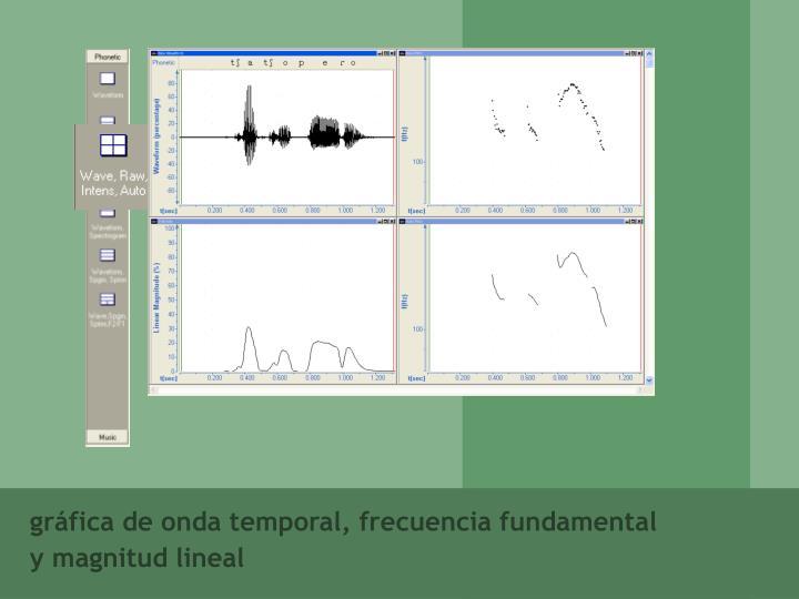 gráfica de onda temporal, frecuencia fundamental y magnitud lineal
