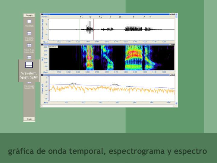 gráfica de onda temporal, espectrograma y espectro