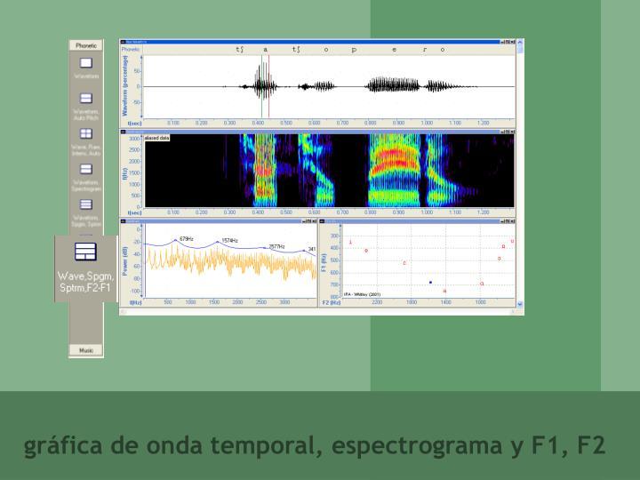 gráfica de onda temporal, espectrograma y F1, F2