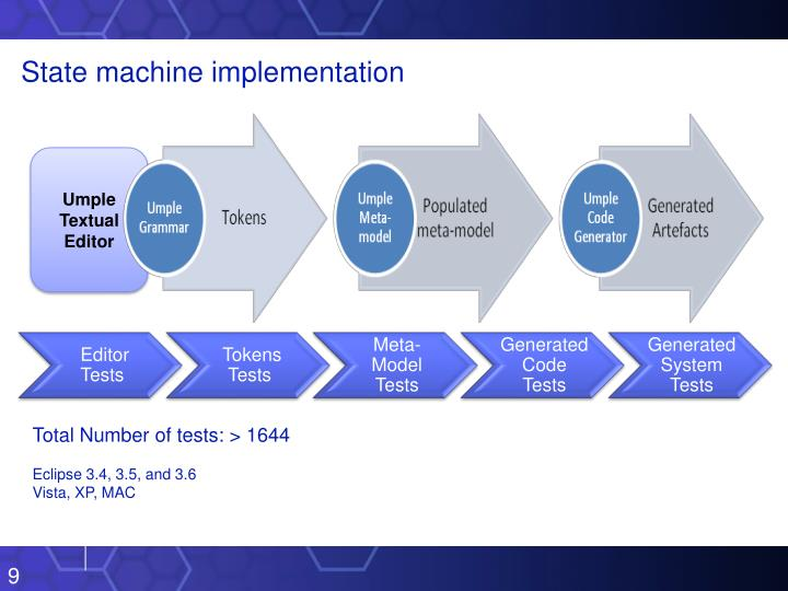State machine implementation