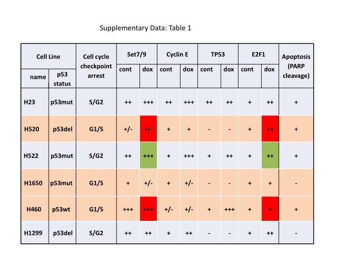 Supplementary Data: Table 1