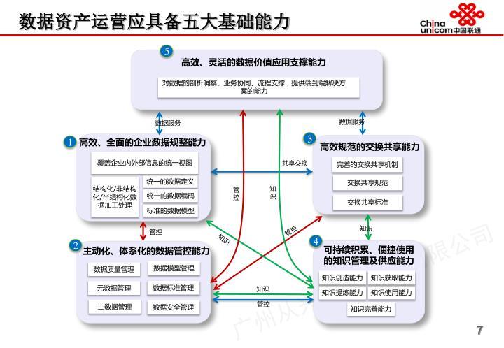 数据资产运营应具备五大基础能力
