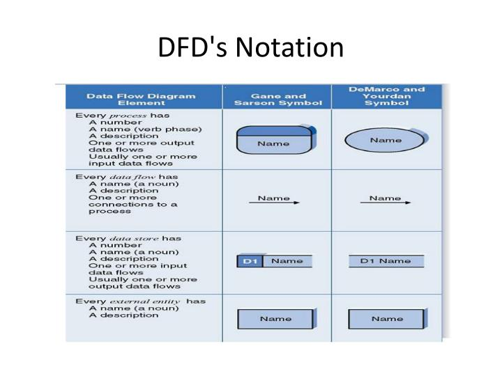 DFD's Notation