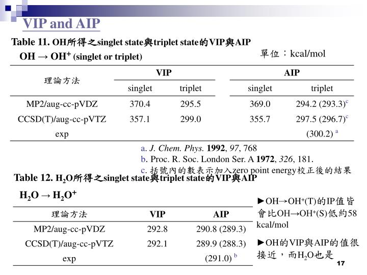 VIP and AIP