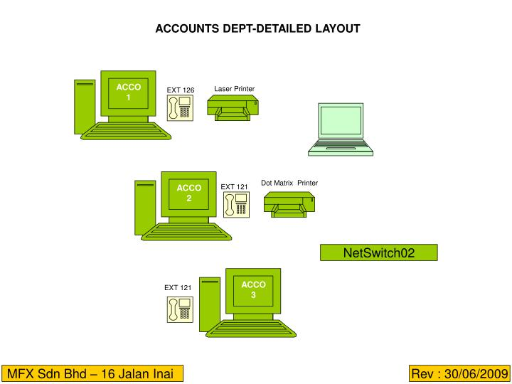 ACCOUNTS DEPT-DETAILED LAYOUT
