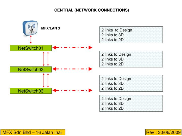 CENTRAL (NETWORK CONNECTIONS)