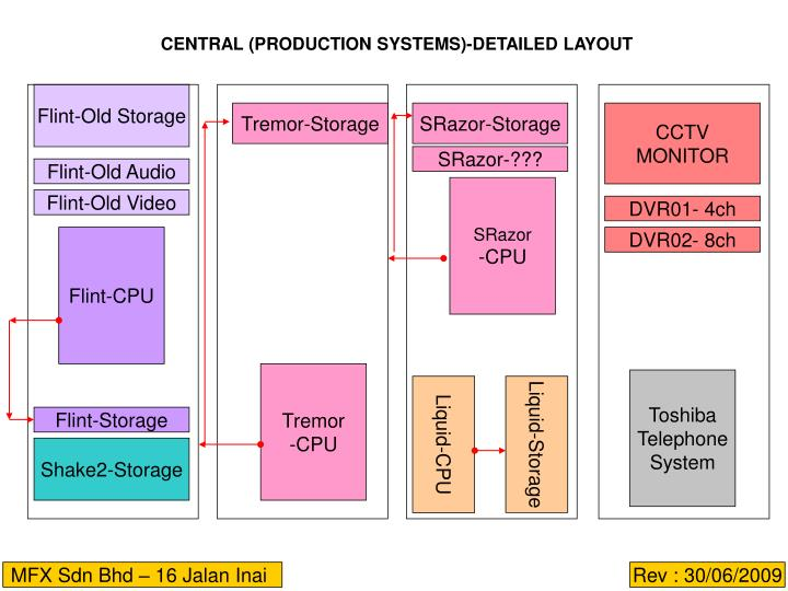 CENTRAL (PRODUCTION SYSTEMS)-DETAILED LAYOUT